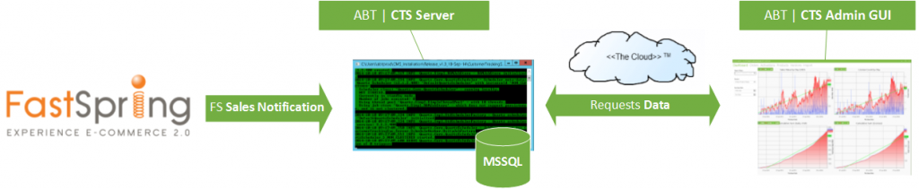 CTS Architecture