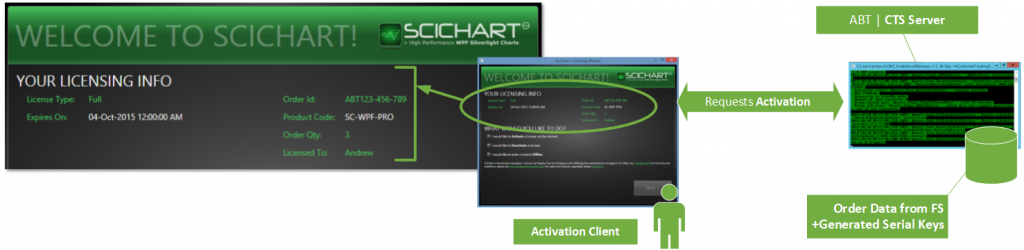 The SciChart Licensing Wizard performs remote activation of a License and downloads machine-locked license keys to end-users